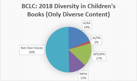 BCLC 2018 Only Diverse Content.png