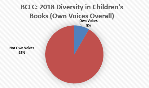 BCLC 2018 Own Voices Overall