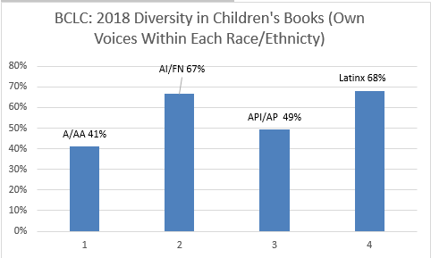 BCLC 2018 Own Voices within each race ethnicity